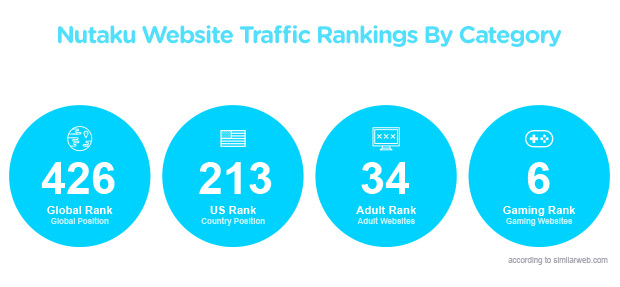 Nutaku Website Traffic Rankings