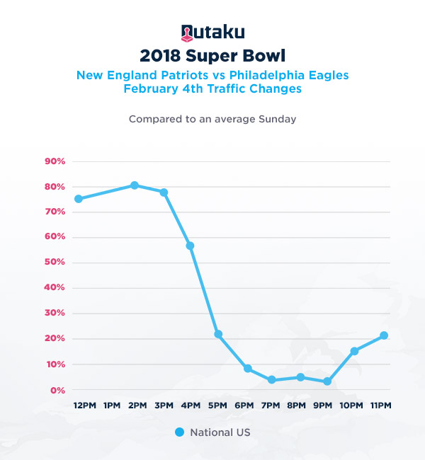Nutaku Super Bowl Insights traffic infographic